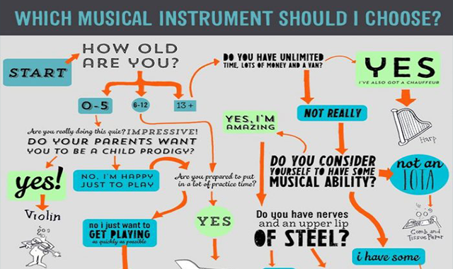 Classical Music, Explained in Flowcharts