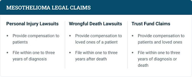Types of Claims and mesothelioma compensation