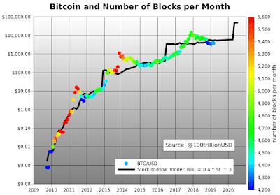 Bitcoin e números de blocos por mês