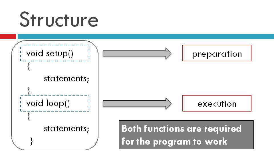 Arduino programming language