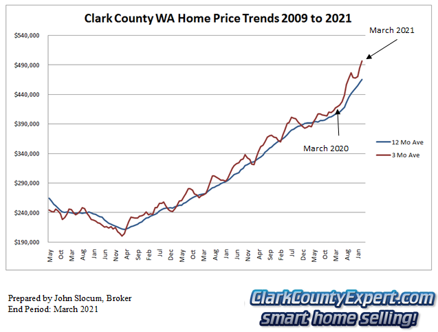 Clark County Home Sales March 2021- Average Sales Price Trends