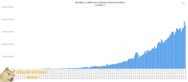 Nhu cầu Bitcoin tại Nga gia tăng theo thời gian