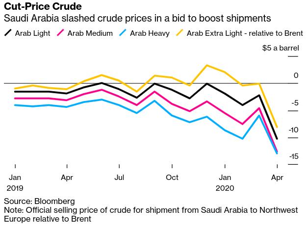 Oil News: Flood of $25-a-Barrel #Saudi Oil Heading for Europe - Bloomberg