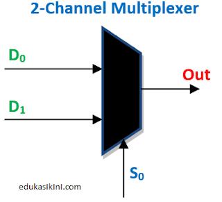 Rangkaian Multiplexer dan Cara Kerjanya