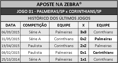 http://www.apostenazebra.com.br/search/label/%C3%9ALTIMOS%20CONFRONTOS