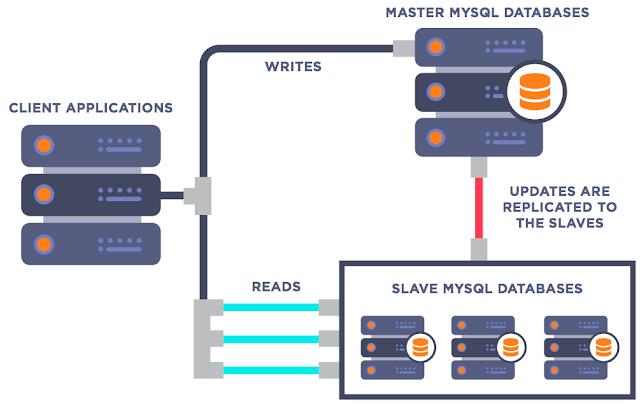 Mysql server config allowing access