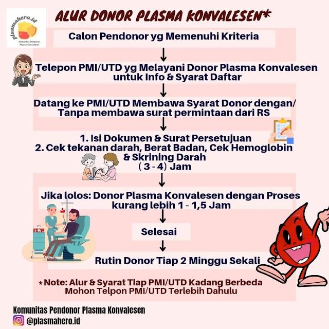 Simak Alur Donor Plasma Konvalesen
