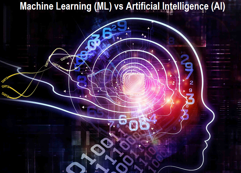 Machine Learning (ML) vs Artificial Intelligence (AI)