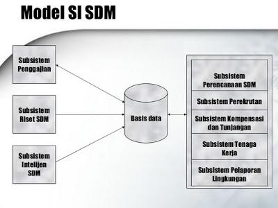 sistem SDM 2017