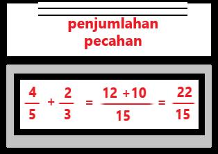 Cara menghitung pecahan (Menjumlahkan pecahan)