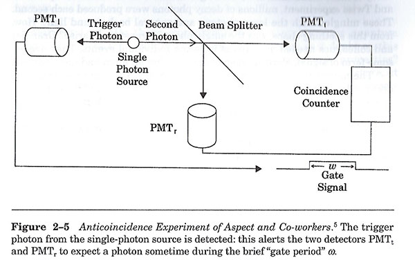 """The experimental setup that finally finds the photon (Source: G. Greenstein & A. Zajonk, """"The Quantum Challenge"""")"""