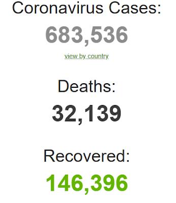 corona virus all data worldwide