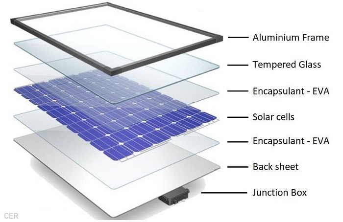 What Material Do Solar Panels Use