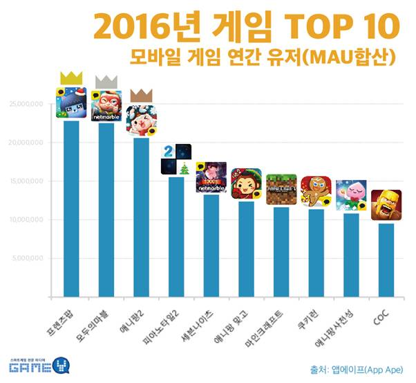 All About Korean Entertainments And Culture Top 10 Most