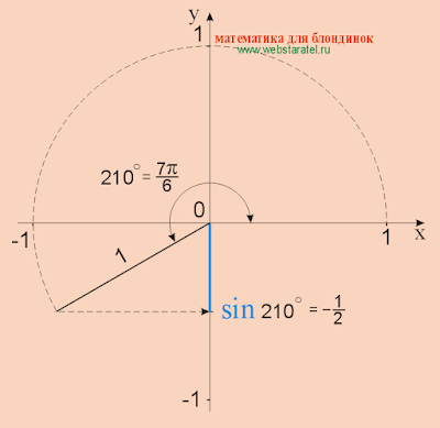 Синус 210 градусов. sin 210. Математика для блондинок.
