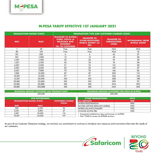 Safaricom new Mpesa charges