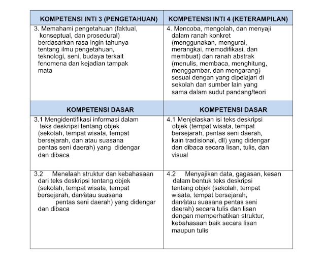 KI KD Bahasa Indonesia Kelas 7 SMP/MTs K13 Revisi 2019