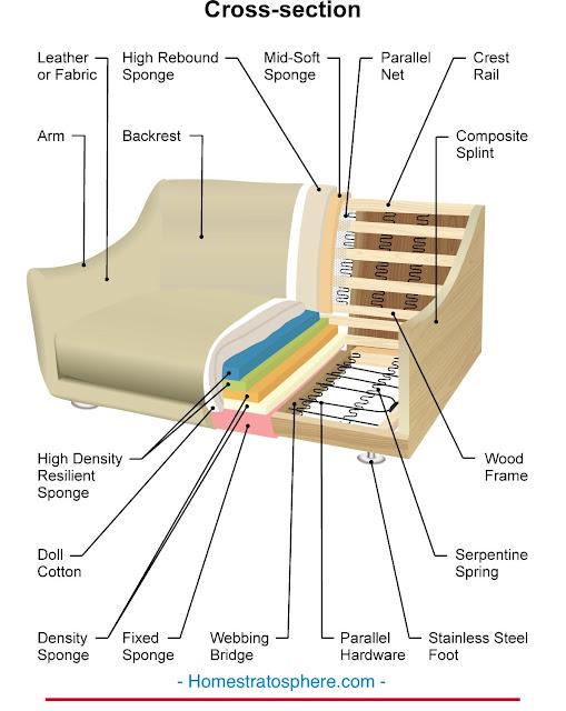 Komponen Interior Sofa