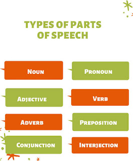 8 parts of speech | Definitions, Types and Examples