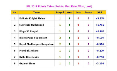 Indian Premier League 2017 (IPL10) Points Table,All Team Points Table,ipl 10 points table,ipl 10 all team run rate,all team won,all teams lost,all team matches,all team net run rate,ipl 10 all teams run rate match points,Kolkata Knight Riders,Sunrisers Hyderabad,Kings XI Punjab,Rising Pune Supergiant,Royal Challengers Bangalore,Mumbai Indians,Delhi Daredevils,Gujarat Lions,2017 ipl time table,played,match win