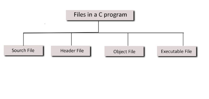 How writing the First C Program? | Files Used in a C Program | How Compiling and Executing C Program?