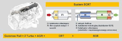 System SCRT
