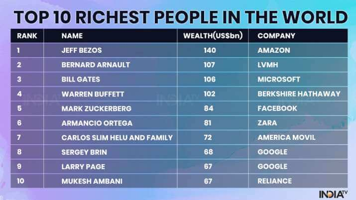 List of technology millionaires 2020
