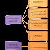 ¿Cuál es la clasificación de las contribuciones según el Código Fiscal de la Federación? / CFF