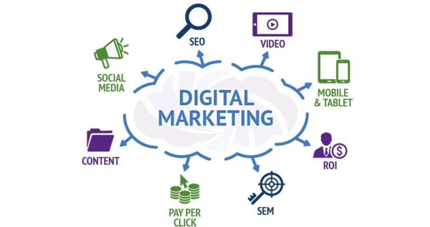 Everything about digital marketing and tips to grow in the virtual world