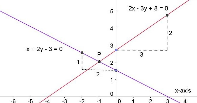 Math Principles: Two Intersecting Lines