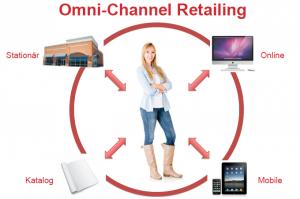 Omni-Channel Retailing là một trong những xu hướng Digital Marketing mới nhất 2017