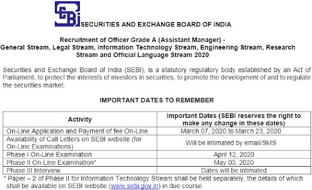 SEBI Officer Grade A Vacancy 2020