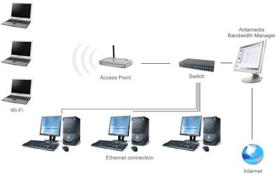 Pengertian LAN (Local Area Network) Pada Komputer