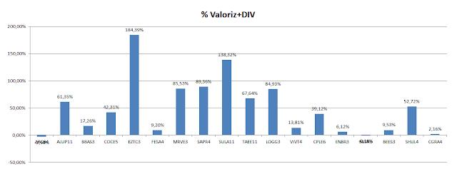 Carteira de Value Investing - Valorização acumulada até Julho 2020