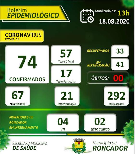 Sobe para 74 o número de casos confirmados de coronavírus em Roncador