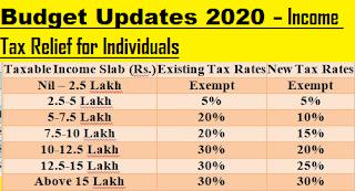 budget-2020-income-tax-slab-fy-2020-21-ay-2021-22