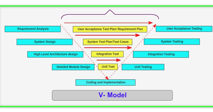Automation Concepts In Qtp And Selenium Testing Models Understanding V Model From Testing Perspective