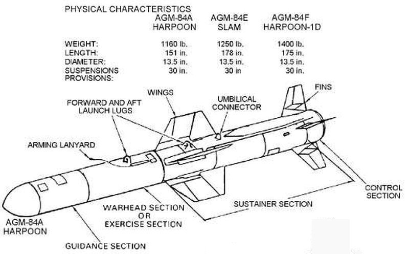 AGM-84 Harpoon Anti-Ship Cruise Missile - AshM - 001 - TN