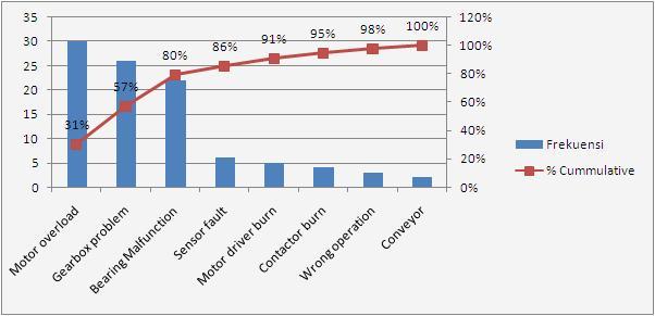 Alat pengendalian kualitas perusahaan manufaktur jasa quality diagram pareto merupakan sebuah grafik batang yang menujukkan masalah berdasarkan dari jumlah permasalahan atau kejadian yang telah terjadi ccuart Choice Image