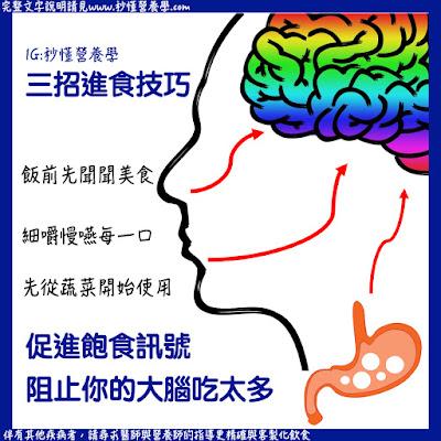 台灣營養師Vivian【秒懂營養學】把握這些原則,減重有如神助攻(多圖)