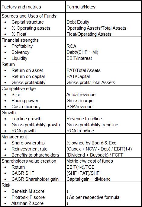 TPX Factors and metrics