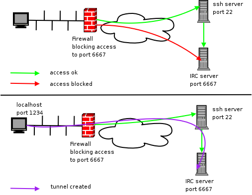 Router Switch: Simple Tutorial on Configuring SSH and SCP on