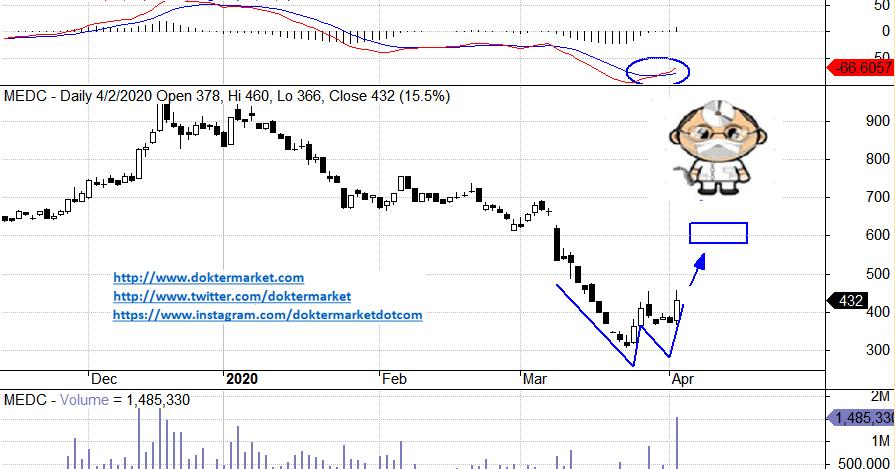 MEDC MEDC di Awal Reboundnya, Speculative Buy