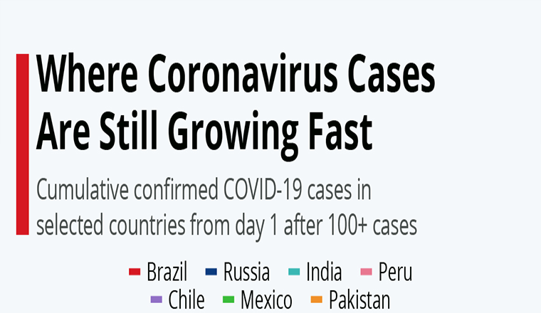 Where Coronavirus Cases Are Still Growing Fast #infographic