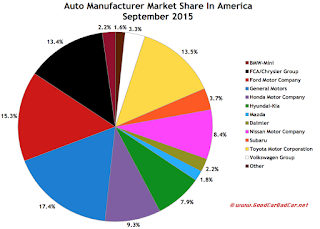 USA market share chart auto sales September 2015