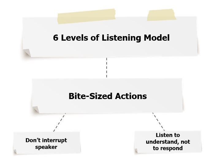 How to Create an Effective Conversation eLearning Scenario