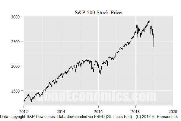 Chart: S&P 500 Stock Price