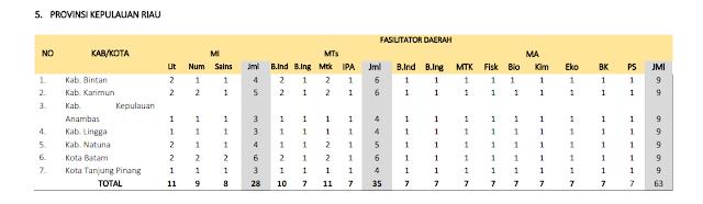 Jumlah Kuota Program PKB Guru Madrasah setiap Kabupaten di Provinsi Kepulauan Riau