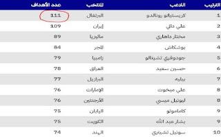 جدول يوضح أكثر اللاعبين تسجيلاً للاهداف الدولية
