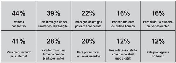 Entre aqueles que têm relacionamento com bancos digitais (14%), os principais motivos para iniciar esse relacionamento foram...